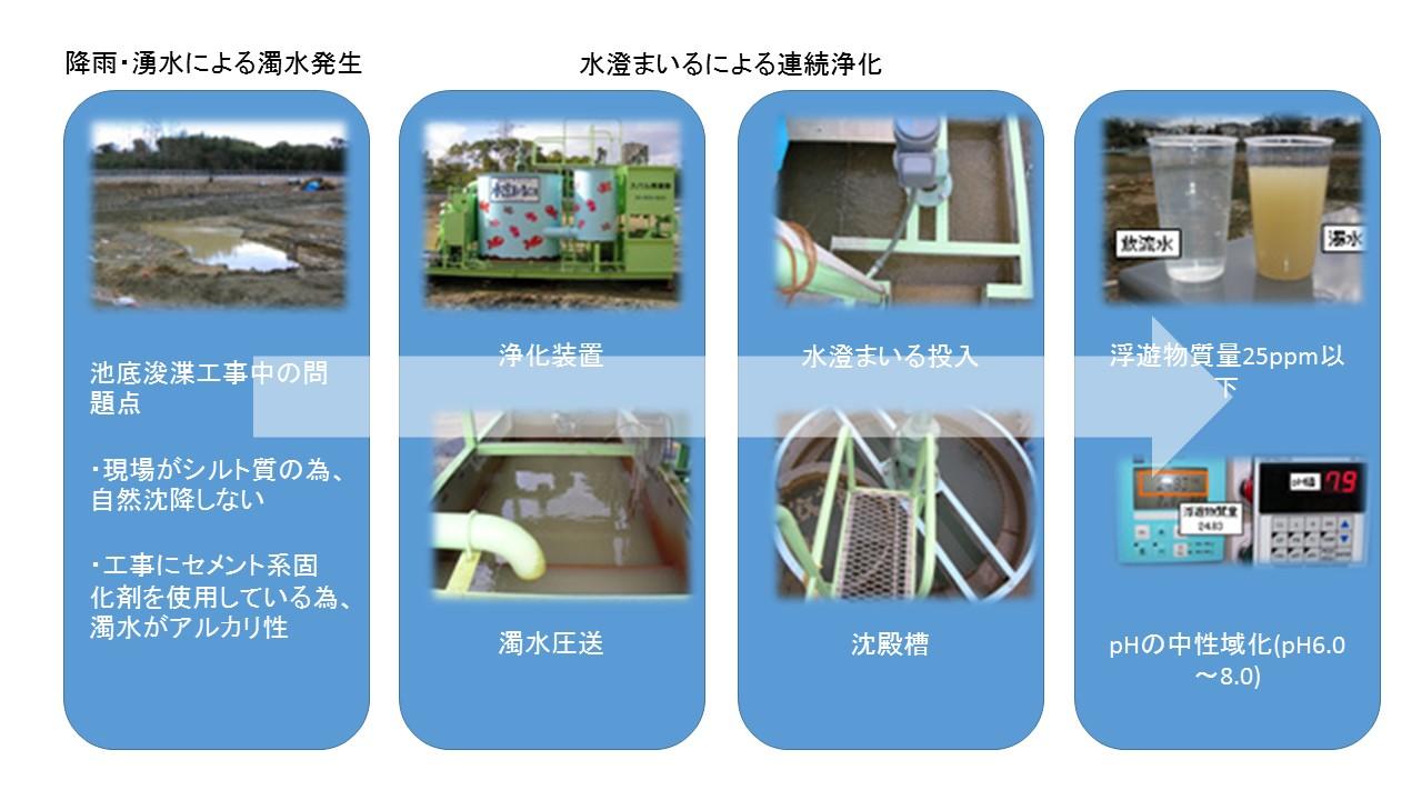 調整池浚渫工事の工法