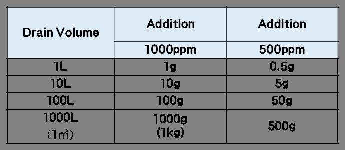 Estimated Usage