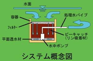 ピーキャッチシステム概念図